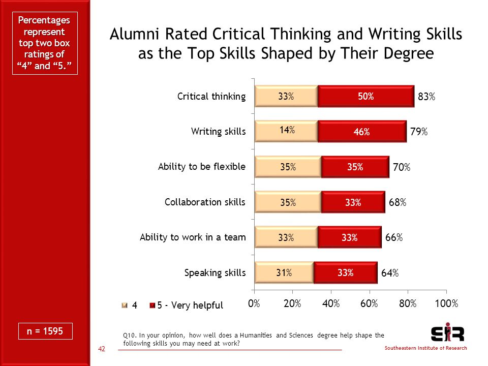 Southeastern Institute of Research Alumni Rated Critical Thinking and Writing Skills as the Top Skills Shaped by Their Degree 42 Q10.