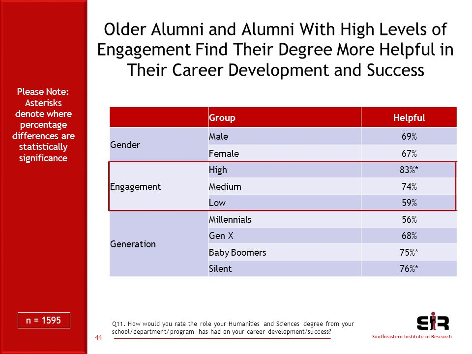 Southeastern Institute of Research 44 Older Alumni and Alumni With High Levels of Engagement Find Their Degree More Helpful in Their Career Development and Success GroupHelpful Gender Male69% Female67% Engagement High83%* Medium74% Low59% Generation Millennials56% Gen X68% Baby Boomers75%* Silent76%* Q11.