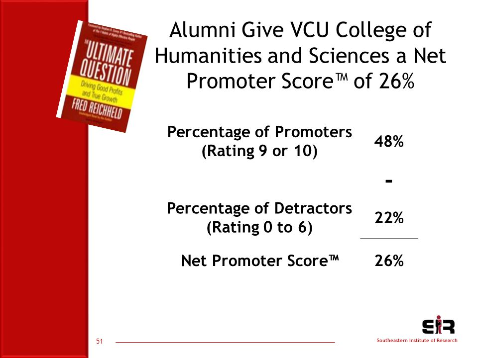 Southeastern Institute of Research Alumni Give VCU College of Humanities and Sciences a Net Promoter Score™ of 26% Percentage of Promoters (Rating 9 or 10) 48% - Percentage of Detractors (Rating 0 to 6) 22% Net Promoter Score™26% 51