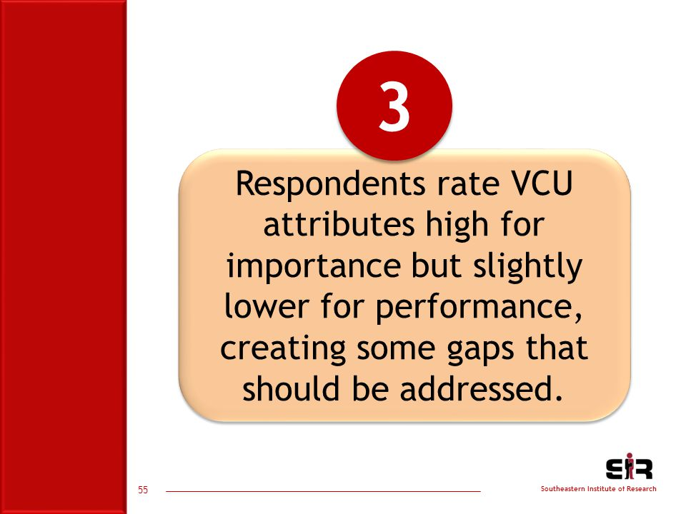 Southeastern Institute of Research Respondents rate VCU attributes high for importance but slightly lower for performance, creating some gaps that should be addressed.