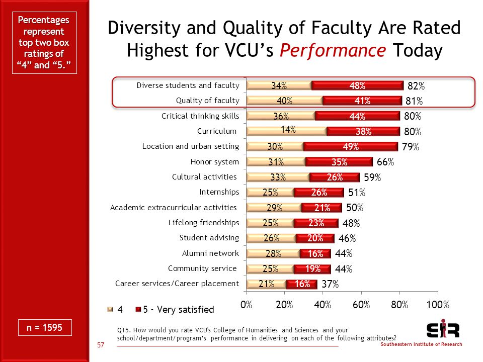 Southeastern Institute of Research Diversity and Quality of Faculty Are Rated Highest for VCU's Performance Today 57 Q15.