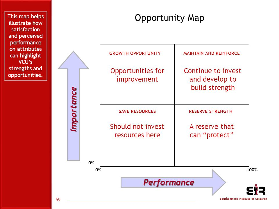 Southeastern Institute of Research 59 Opportunity Map 100%0% GROWTH OPPORTUNITY MAINTAIN AND REINFORCE SAVE RESOURCESRESERVE STRENGTH Opportunities for improvement Should not invest resources here Continue to invest and develop to build strength A reserve that can protect This map helps illustrate how satisfaction and perceived performance on attributes can highlight VCU's strengths and opportunities.