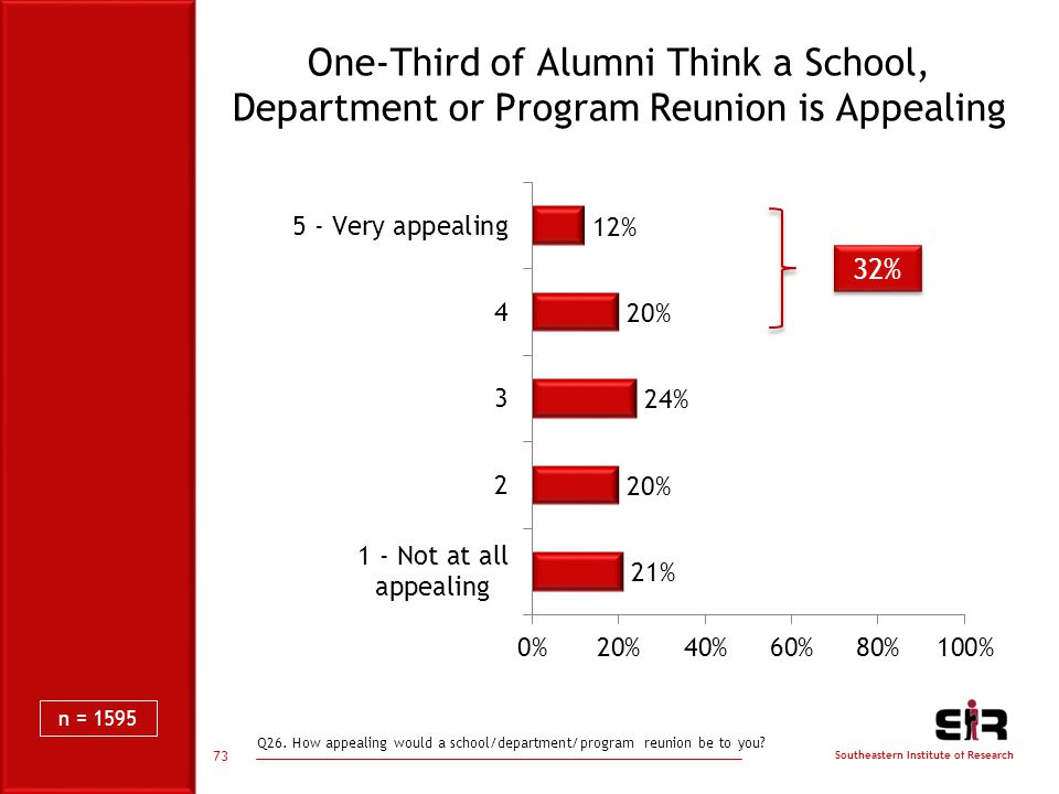 Southeastern Institute of Research One-Third of Alumni Think a School, Department or Program Reunion is Appealing 32% 73 n = 1595 Q26.