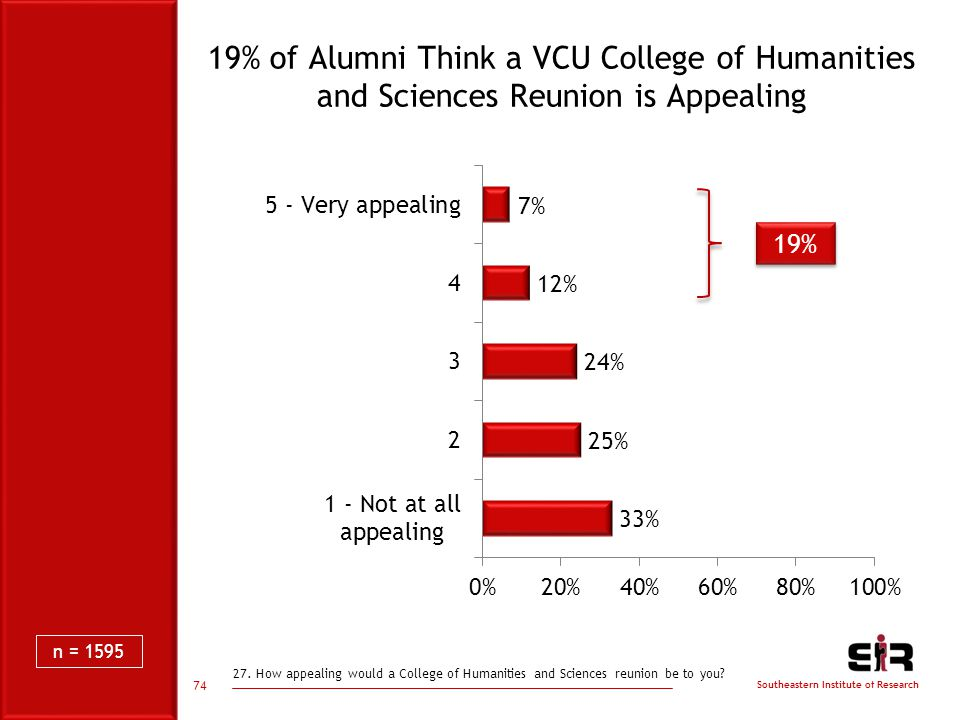 Southeastern Institute of Research 19% of Alumni Think a VCU College of Humanities and Sciences Reunion is Appealing 19% 74 n = 1595 27.