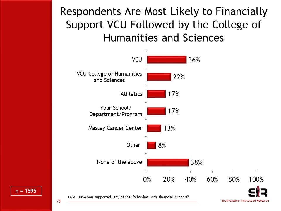 Southeastern Institute of Research Respondents Are Most Likely to Financially Support VCU Followed by the College of Humanities and Sciences Q29.