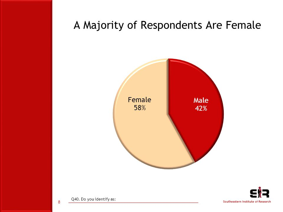 Southeastern Institute of Research 8 A Majority of Respondents Are Female Q40. Do you identify as: