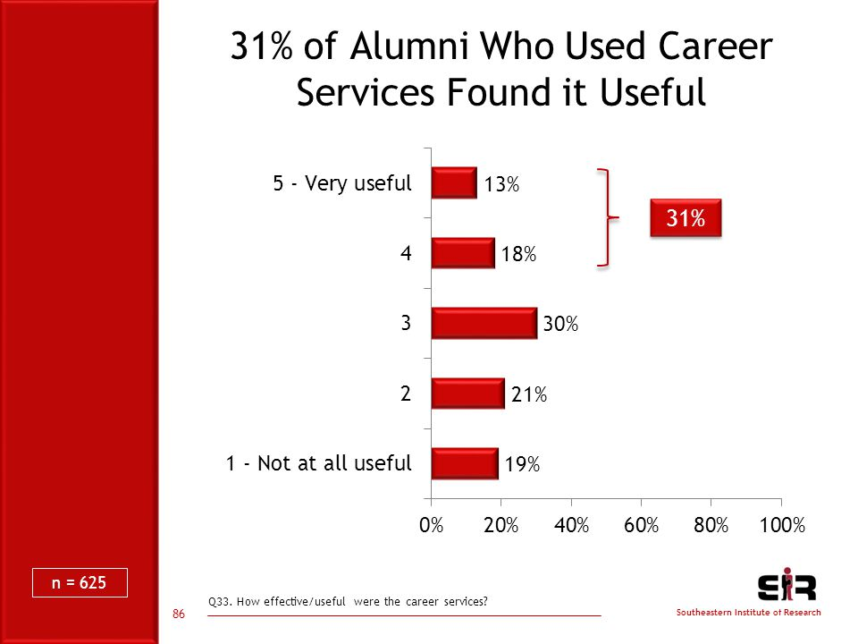 Southeastern Institute of Research 31% of Alumni Who Used Career Services Found it Useful Q33.