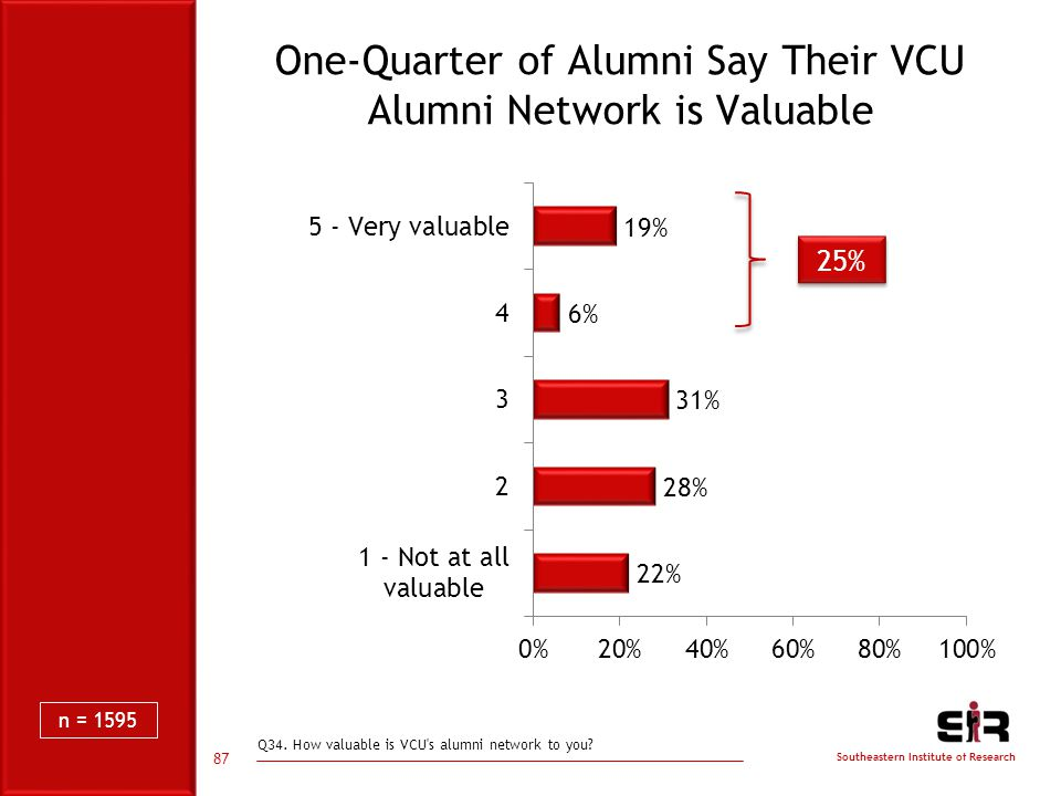 Southeastern Institute of Research One-Quarter of Alumni Say Their VCU Alumni Network is Valuable 87 25% Q34.