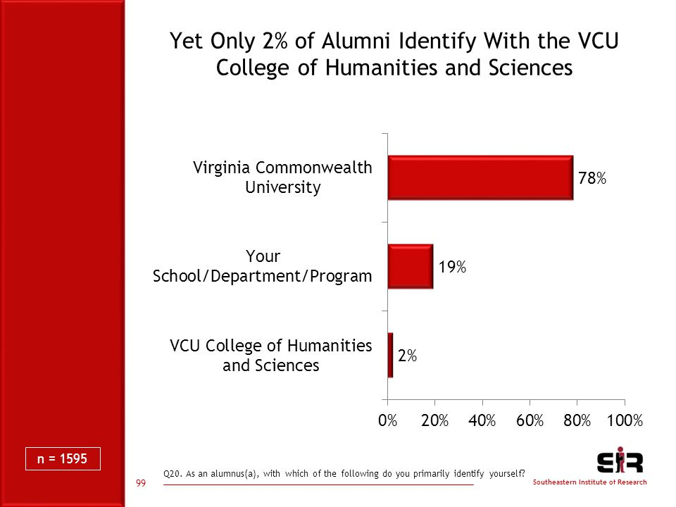 Southeastern Institute of Research Yet Only 2% of Alumni Identify With the VCU College of Humanities and Sciences Q20.