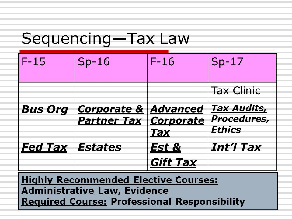 Sequencing—Tax Law F-15Sp-16F-16Sp-17 Tax Clinic Bus Org Corporate & Partner Tax Advanced Corporate Tax Tax Audits, Procedures, Ethics Fed TaxEstatesEst & Gift Tax Int'l Tax Highly Recommended Elective Courses: Administrative Law, Evidence Required Course: Professional Responsibility