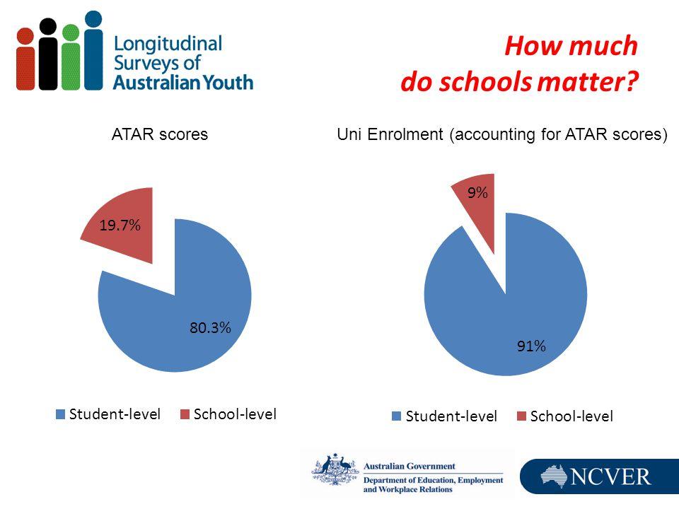 How much do schools matter ATAR scoresUni Enrolment (accounting for ATAR scores)