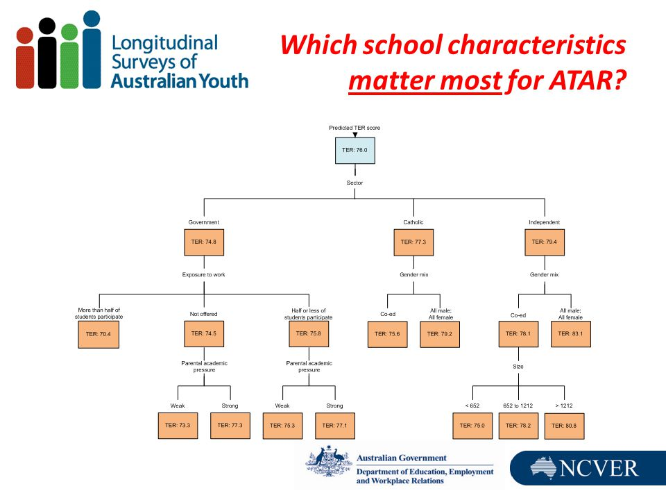 Which school characteristics matter most for ATAR?
