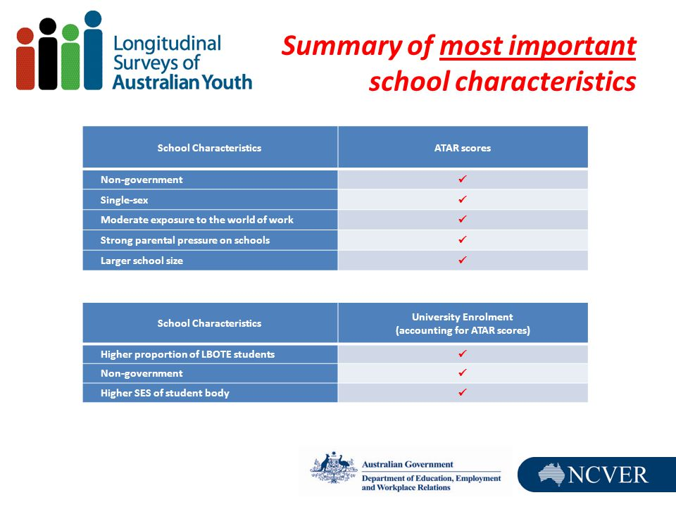 Summary of most important school characteristics School CharacteristicsATAR scores Non-government Single-sex Moderate exposure to the world of work Strong parental pressure on schools Larger school size School Characteristics University Enrolment (accounting for ATAR scores) Higher proportion of LBOTE students Non-government Higher SES of student body