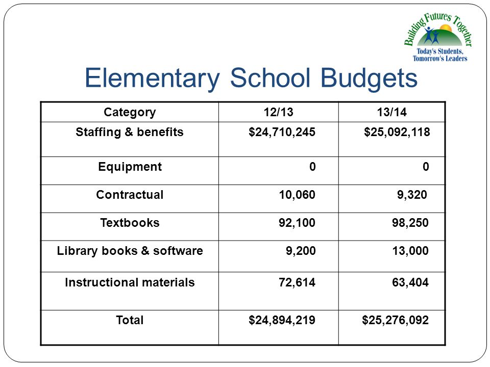 Elementary School Budgets Category12/1313/14 Staffing & benefits $24,710,245 $25,092,118 Equipment 0 0 Contractual 10,060 9,320 Textbooks 92,100 98,25
