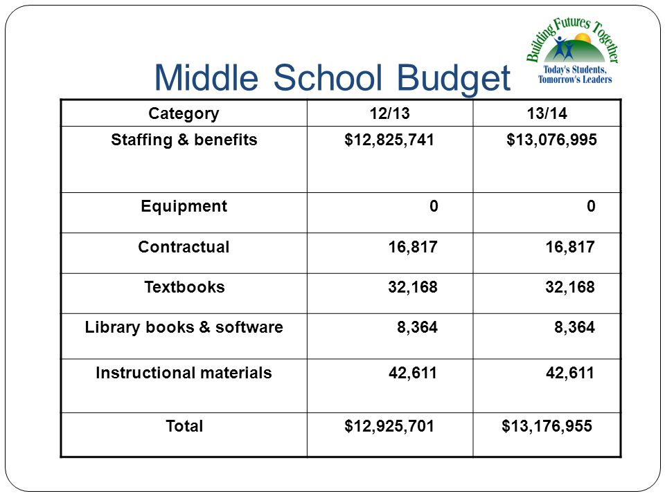 Middle School Budget Category12/1313/14 Staffing & benefits$12,825,741 $13,076,995 Equipment 0 0 Contractual 16,817 Textbooks 32,168 Library books & s