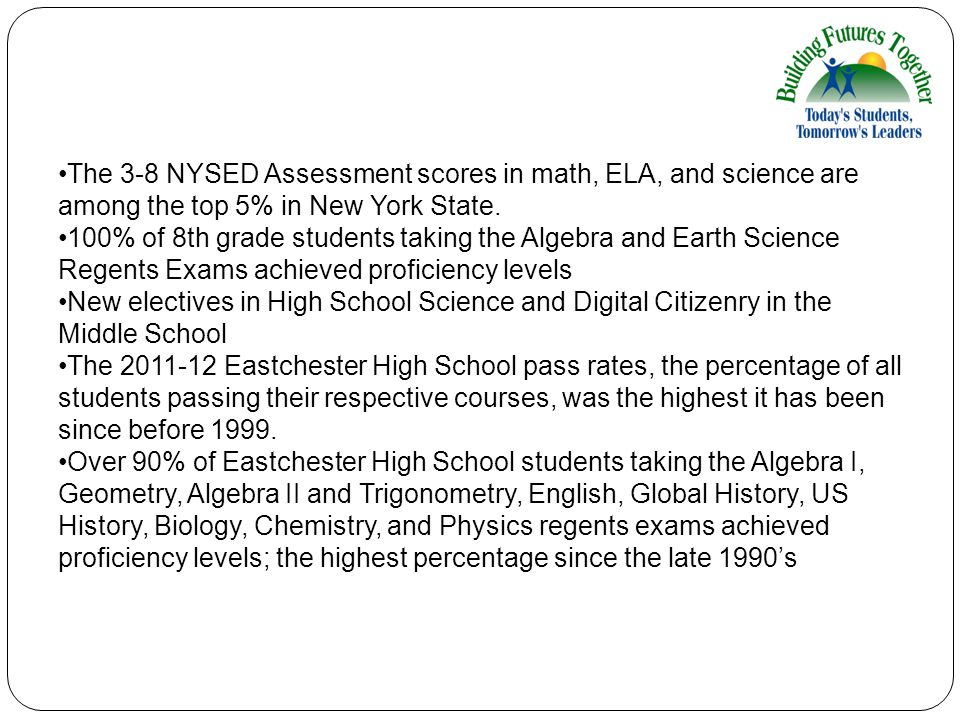 The 3-8 NYSED Assessment scores in math, ELA, and science are among the top 5% in New York State. 100% of 8th grade students taking the Algebra and Ea