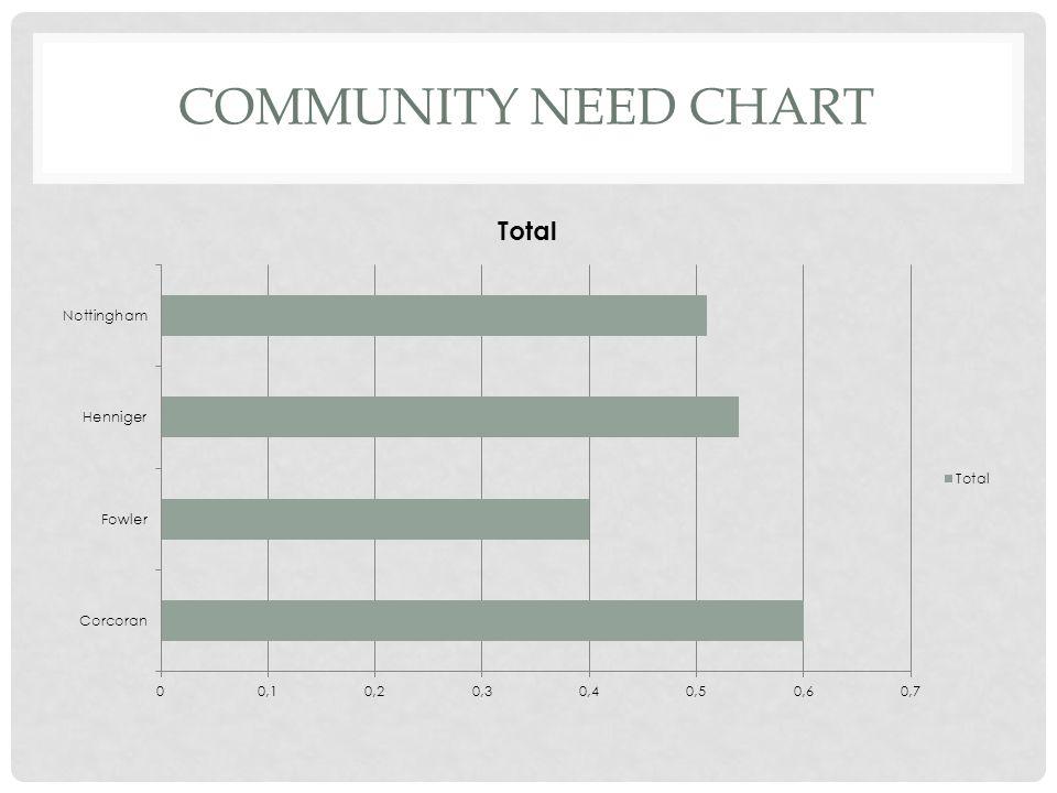 COMMUNITY NEED CHART