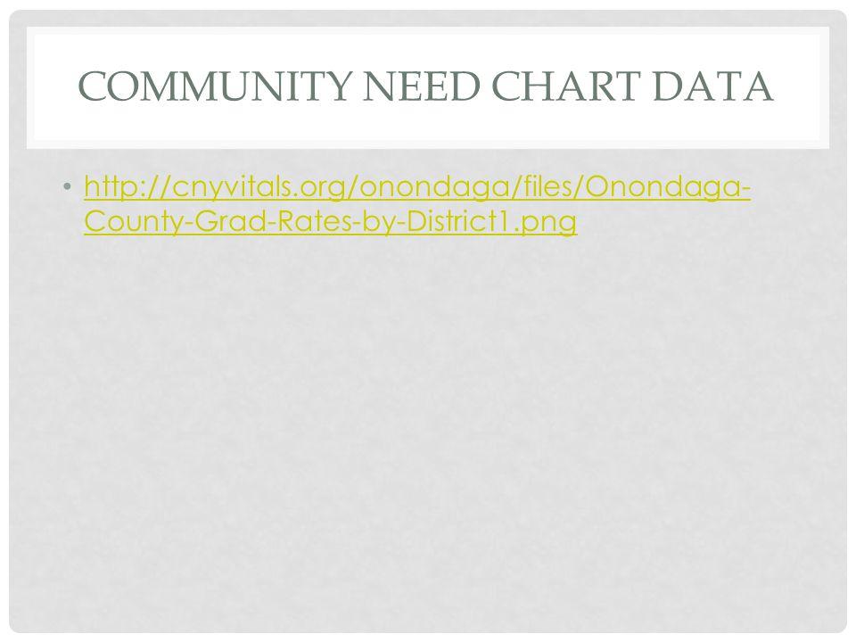 COMMUNITY NEED CHART DATA http://cnyvitals.org/onondaga/files/Onondaga- County-Grad-Rates-by-District1.png http://cnyvitals.org/onondaga/files/Onondaga- County-Grad-Rates-by-District1.png