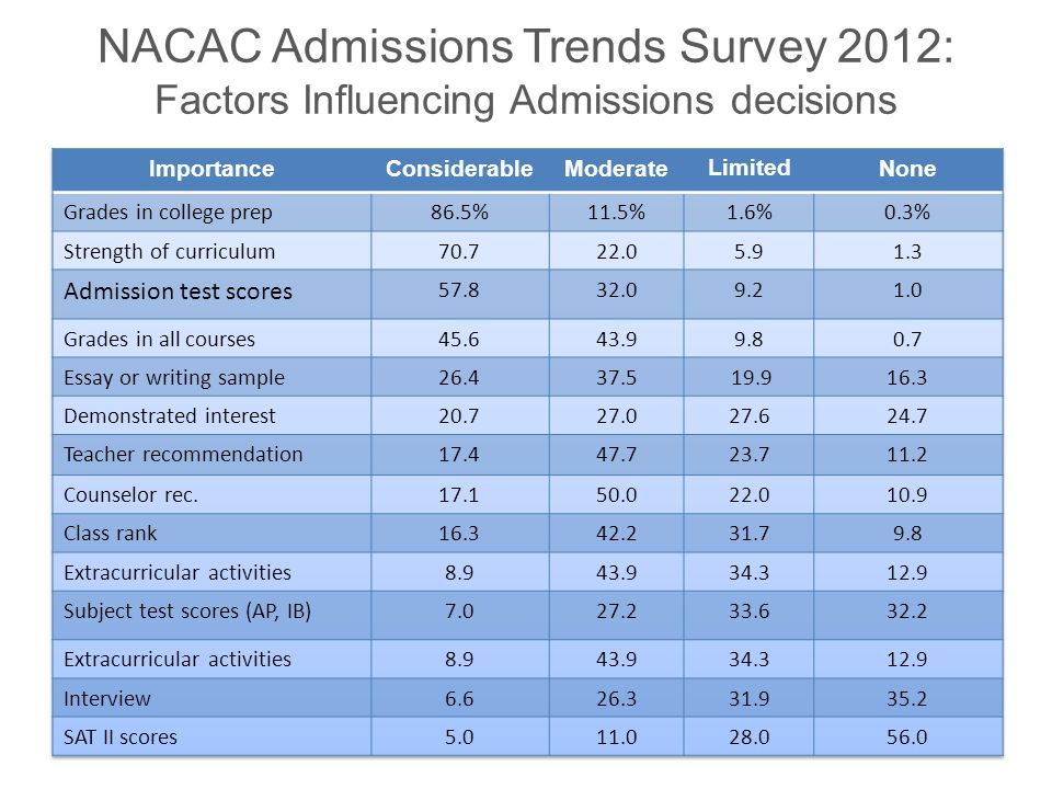 NACAC Admissions Trends Survey 2012: Factors Influencing Admissions decisions