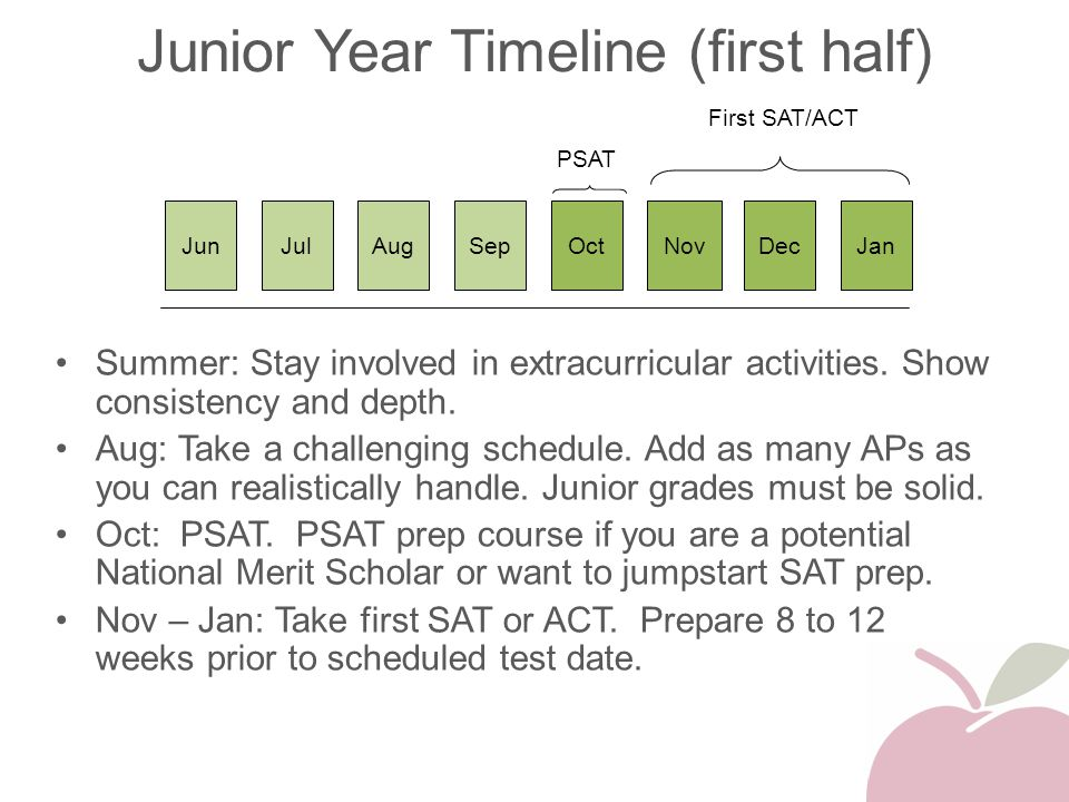 Junior Year Timeline (first half) Summer: Stay involved in extracurricular activities. Show consistency and depth. Aug: Take a challenging schedule. A