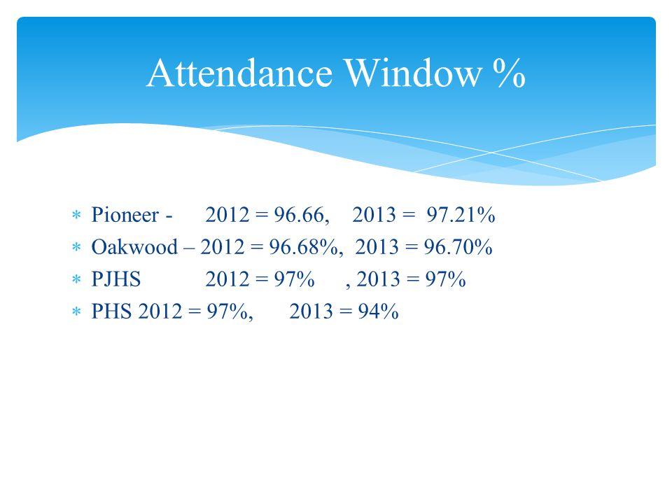  Pioneer - 2012 = 96.66, 2013 = 97.21%  Oakwood – 2012 = 96.68%, 2013 = 96.70%  PJHS 2012 = 97%, 2013 = 97%  PHS 2012 = 97%, 2013 = 94% Attendance Window %
