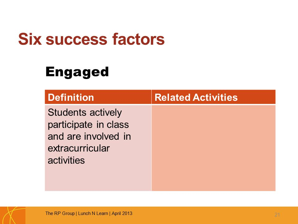 Six success factors Engaged 21 DefinitionRelated Activities Students actively participate in class and are involved in extracurricular activities The RP Group | Lunch N Learn | April 2013
