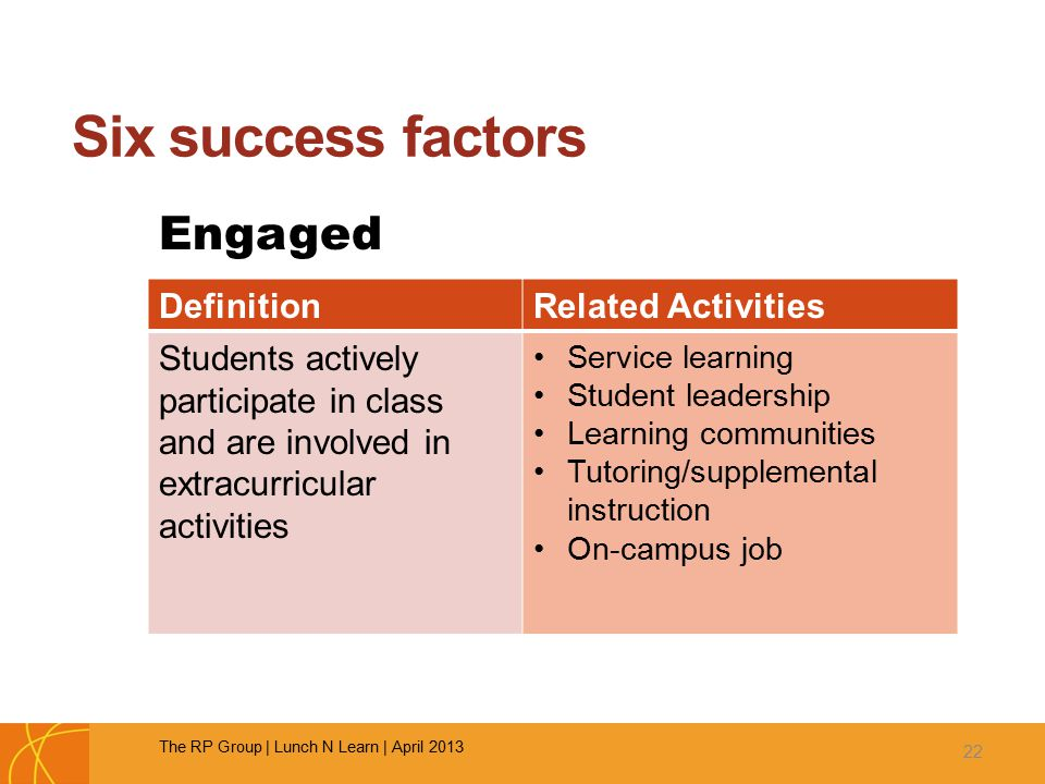 Six success factors Engaged 22 DefinitionRelated Activities Students actively participate in class and are involved in extracurricular activities Service learning Student leadership Learning communities Tutoring/supplemental instruction On-campus job The RP Group | Lunch N Learn | April 2013