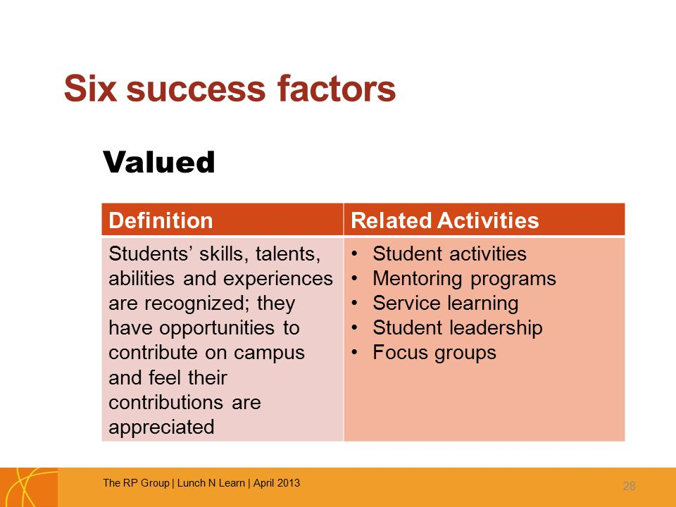 Six success factors Valued 28 DefinitionRelated Activities Students' skills, talents, abilities and experiences are recognized; they have opportunities to contribute on campus and feel their contributions are appreciated Student activities Mentoring programs Service learning Student leadership Focus groups The RP Group | Lunch N Learn | April 2013