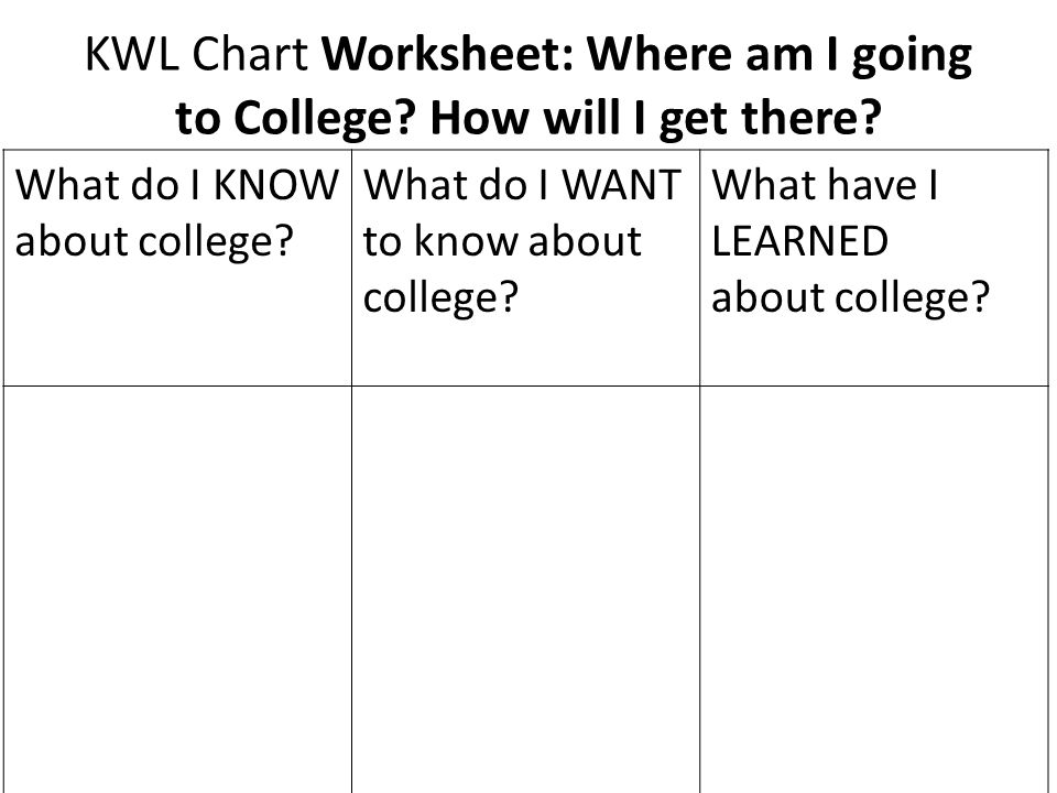 KWL Chart Worksheet: Where am I going to College. How will I get there.