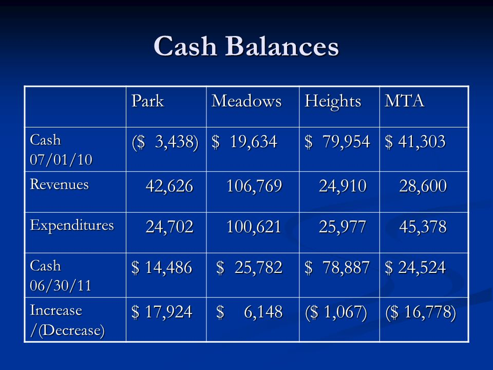 Cash Balances ParkMeadowsHeightsMTA Cash 07/01/10 ($ 3,438) $ 19,634 $ 79,954 $ 41,303 Revenues 42,626 42,626 106,769 106,769 24,910 24,910 28,600 28,600 Expenditures 24,702 24,702 100,621 100,621 25,977 25,977 45,378 45,378 Cash 06/30/11 $ 14,486 $ 25,782 $ 25,782 $ 78,887 $ 24,524 Increase /(Decrease) $ 17,924 $ 6,148 $ 6,148 ($ 1,067) ($ 16,778)