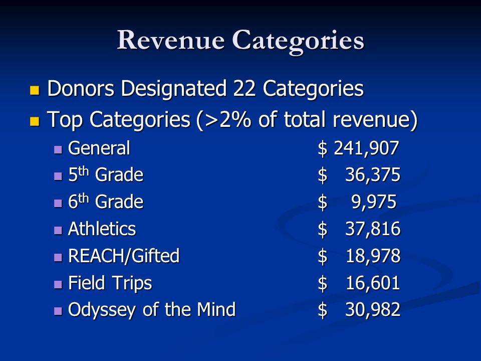 Revenue Categories Donors Designated 22 Categories Donors Designated 22 Categories Top Categories (>2% of total revenue) Top Categories (>2% of total revenue) General$ 241,907 General$ 241,907 5 th Grade$ 36,375 5 th Grade$ 36,375 6 th Grade$ 9,975 6 th Grade$ 9,975 Athletics$ 37,816 Athletics$ 37,816 REACH/Gifted$ 18,978 REACH/Gifted$ 18,978 Field Trips$ 16,601 Field Trips$ 16,601 Odyssey of the Mind$ 30,982 Odyssey of the Mind$ 30,982