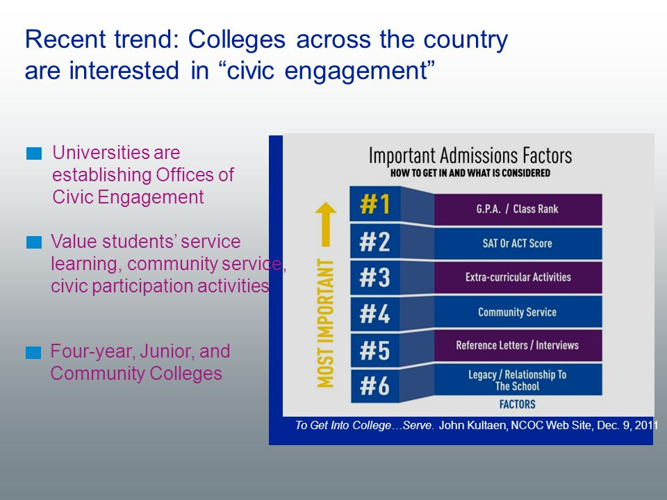 "Recent trend: Colleges across the country are interested in ""civic engagement"" To Get Into College…Serve. John Kultaen, NCOC Web Site, Dec. 9, 2011 Un"