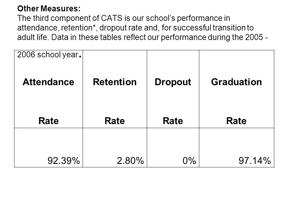 Other Measures: The third component of CATS is our school's performance in attendance, retention*, dropout rate and, for successful transition to adult life.