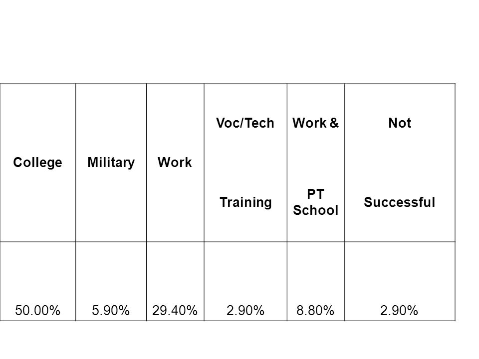 CollegeMilitaryWork Voc/TechWork &Not Training PT School Successful 50.00%5.90%29.40%2.90%8.80%2.90%