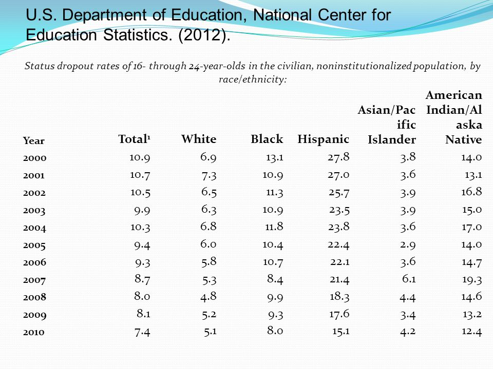 U.S. Department of Education, National Center for Education Statistics.