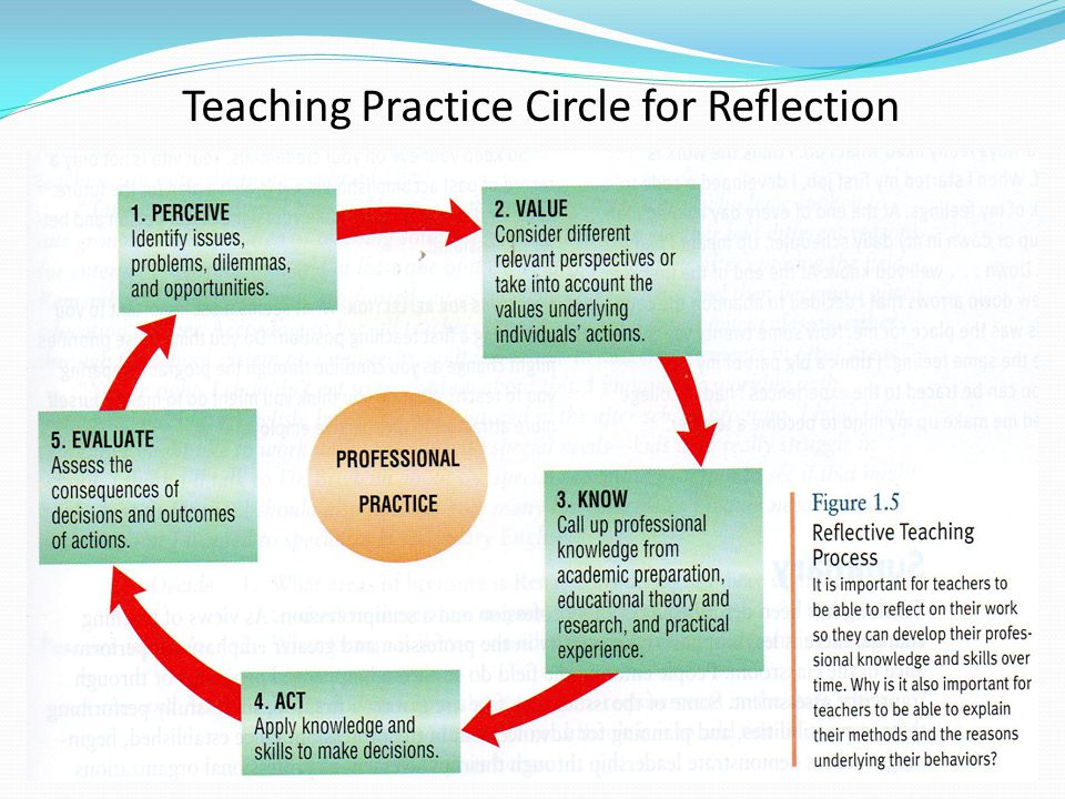Teaching Practice Circle for Reflection