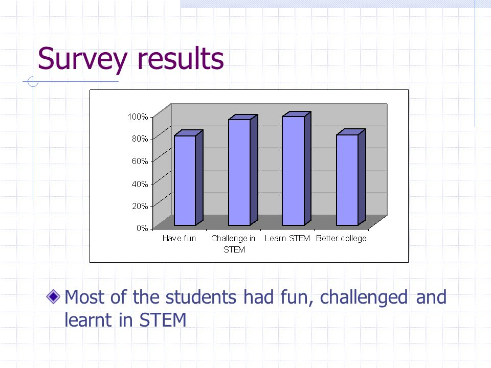 Survey results Most of the students had fun, challenged and learnt in STEM