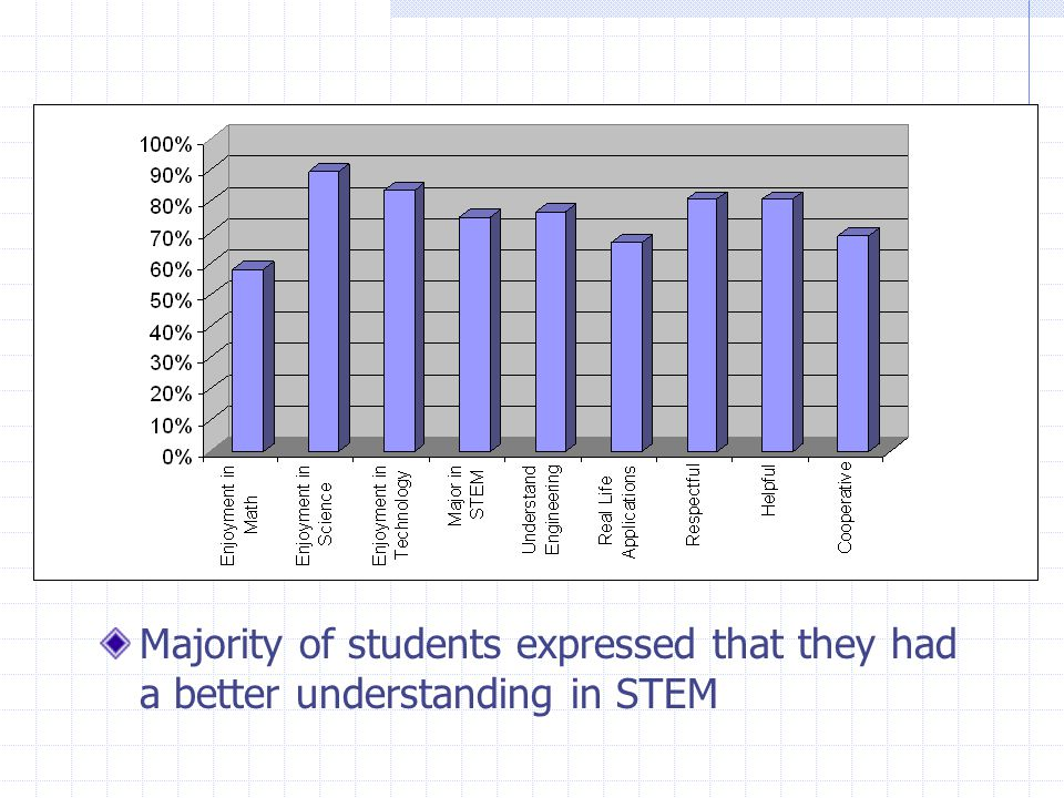 Majority of students expressed that they had a better understanding in STEM