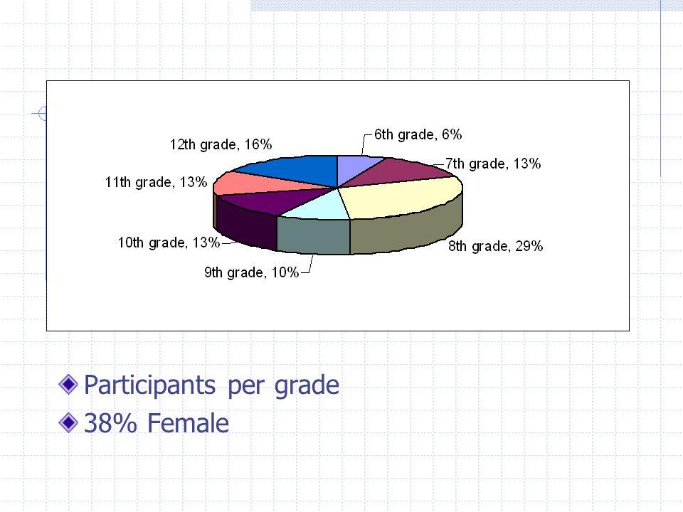 Participants per grade 38% Female