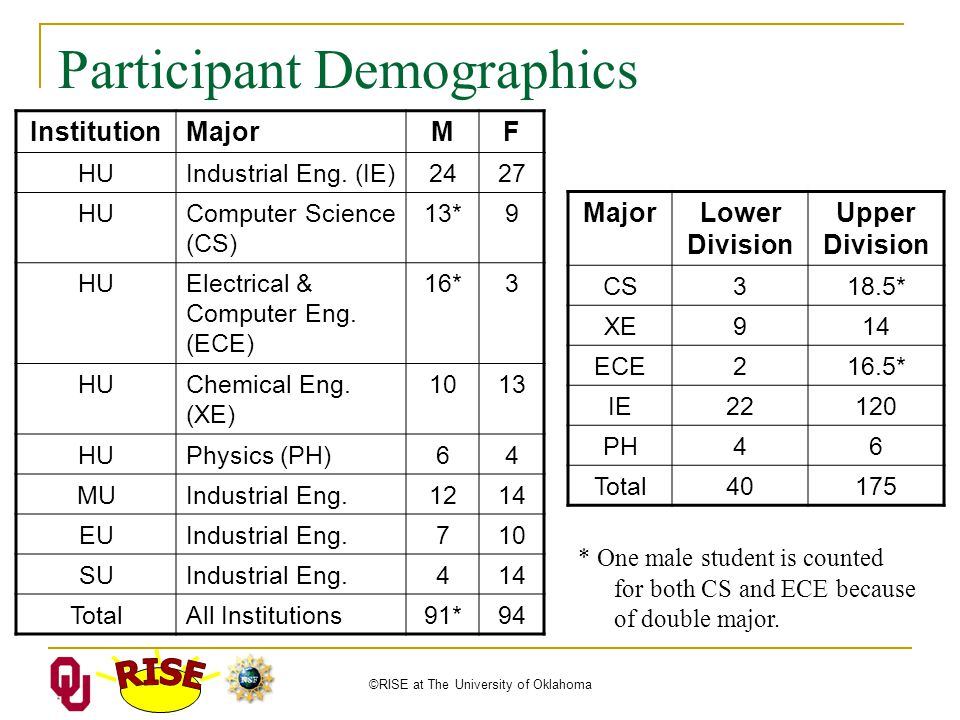 ©RISE at The University of Oklahoma Participant Demographics InstitutionMajorMF HUIndustrial Eng.