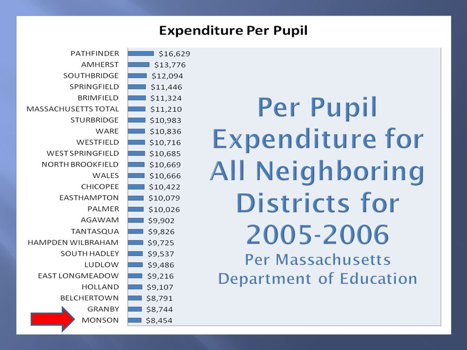 Increased Enrollment Increase in Special Ed spending Energy Cost Increase 250% in 3 years 93% Revenue from Residential