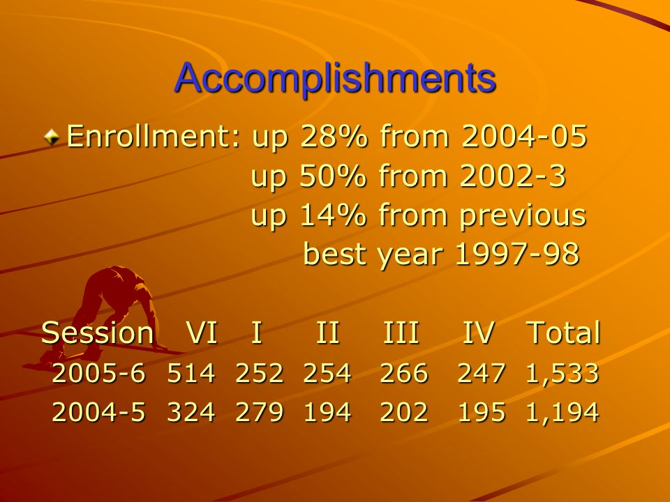 Accomplishments Enrollment: up 28% from 2004-05 up 50% from 2002-3 up 50% from 2002-3 up 14% from previous up 14% from previous best year 1997-98 best year 1997-98 Session VI I II III IV Total 2005-6 514 252 254 266 247 1,533 2005-6 514 252 254 266 247 1,533 2004-5 324 279 194 202 195 1,194 2004-5 324 279 194 202 195 1,194