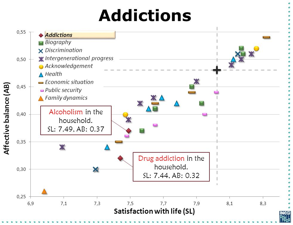 Addictions Affective balance (AB) Satisfaction with life (SL) Drug addiction in the household. SL: 7.44, AB: 0.32 Alcoholism in the household. SL: 7.4