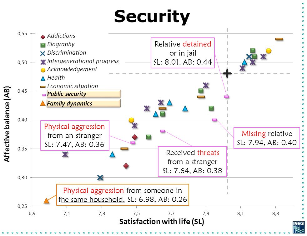 Security Affective balance (AB) Satisfaction with life (SL) Addictions Intergenerational progress Biography Discrimination Acknowledgement Economic si