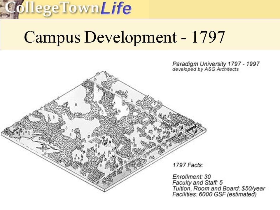 Campus Development - 1797