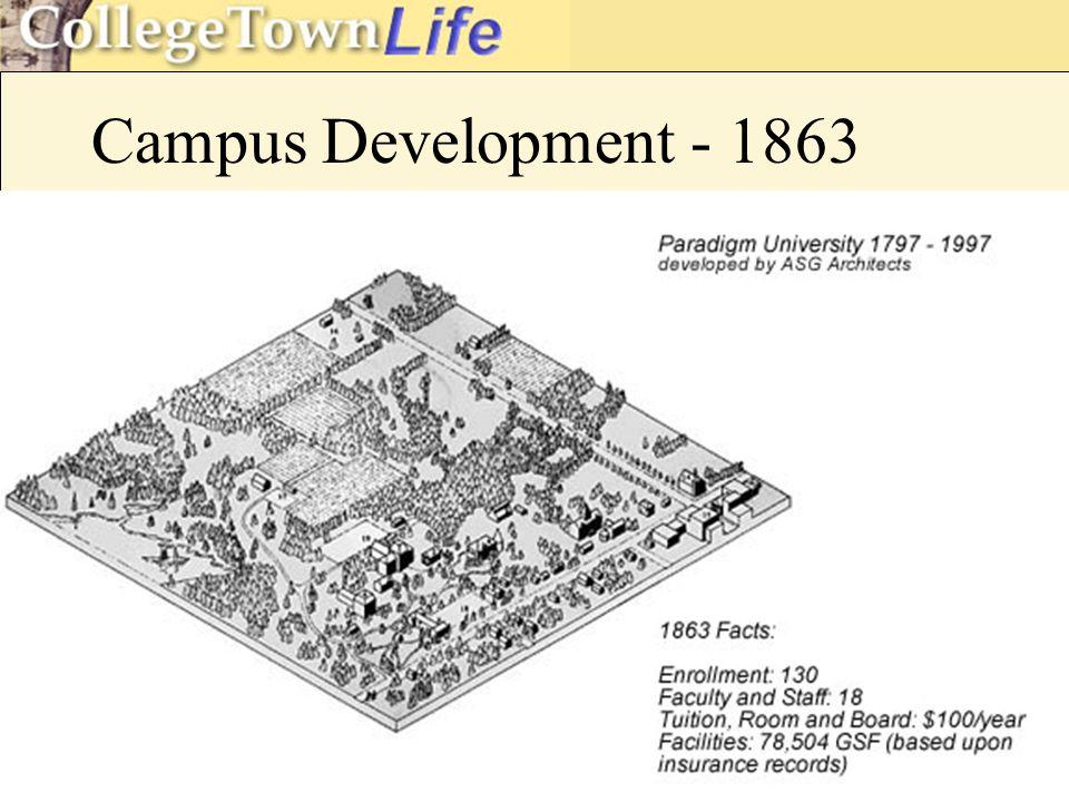 Campus Development - 1863
