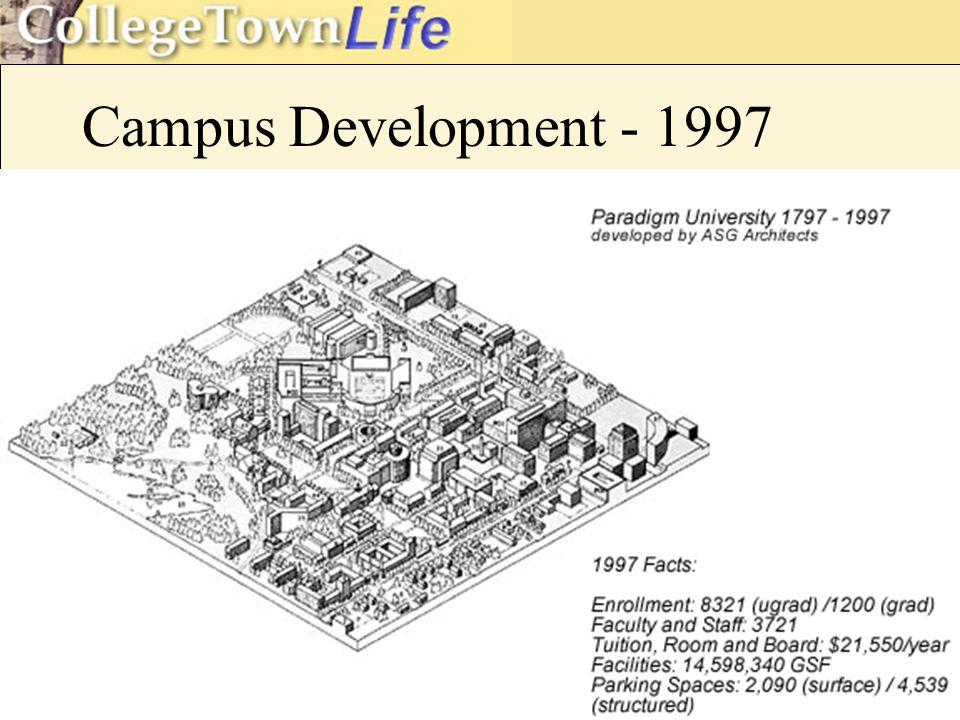 Campus Development - 1997