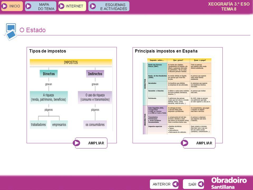 XEOGRAFÍA 3.º ESO TEMA 8 O Estado Tipos de impostosPrincipais impostos en España