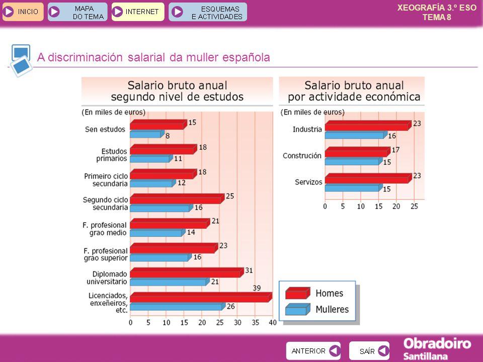 XEOGRAFÍA 3.º ESO TEMA 8 A discriminación salarial da muller española