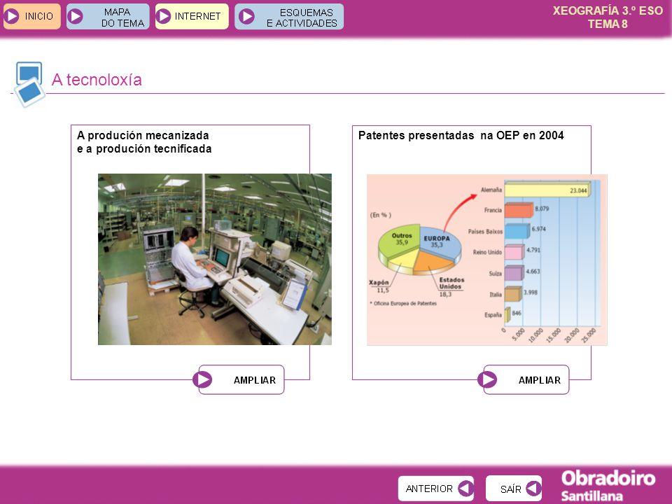XEOGRAFÍA 3.º ESO TEMA 8 A tecnoloxía A produción mecanizada e a produción tecnificada Patentes presentadas na OEP en 2004